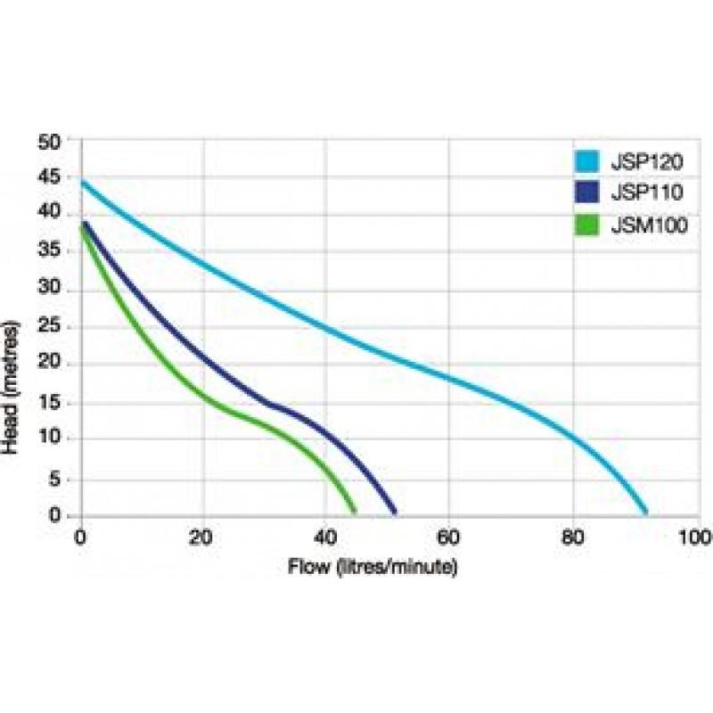 Swell Onga Jsm100 Jet Pressure Pump Wiring Cloud Brecesaoduqqnet
